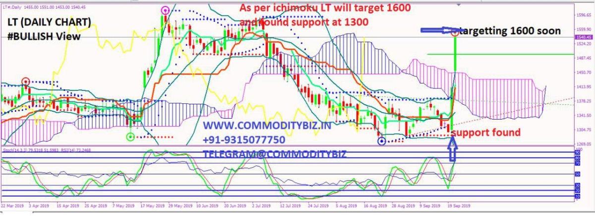 LT - chart - 372039