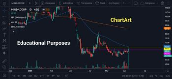 MINDACORP - chart - 871618