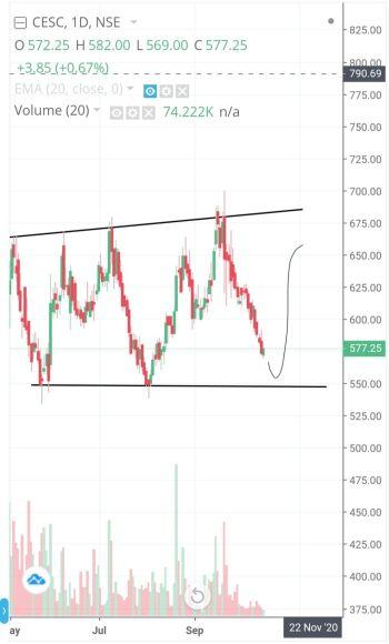 CESC - chart - 1490060
