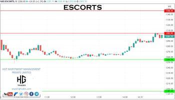 ESCORTS - chart - 2256447