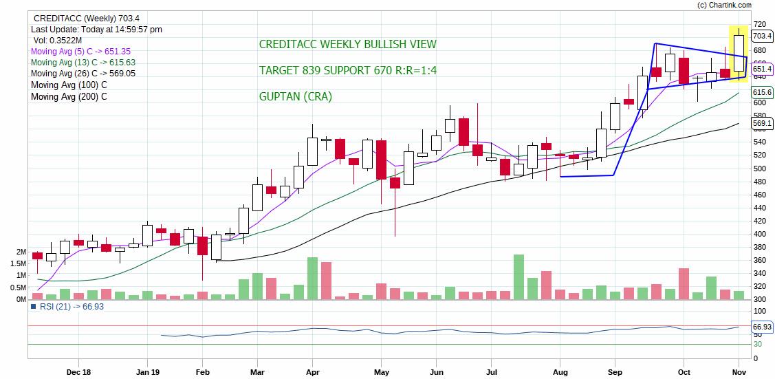 CREDITACC - chart - 425795