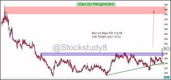 MANGLMCEM - chart - 372489