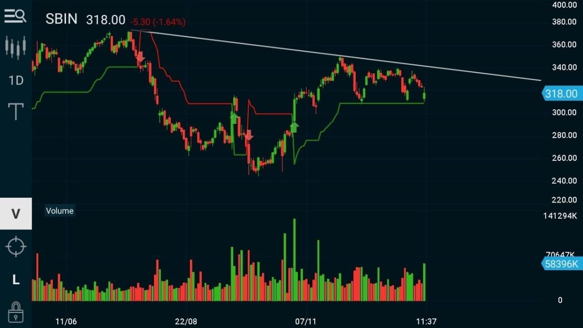 SBIN - chart - 541953