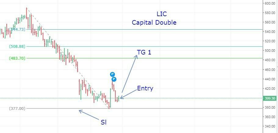 LICHSGFIN - chart - 379769