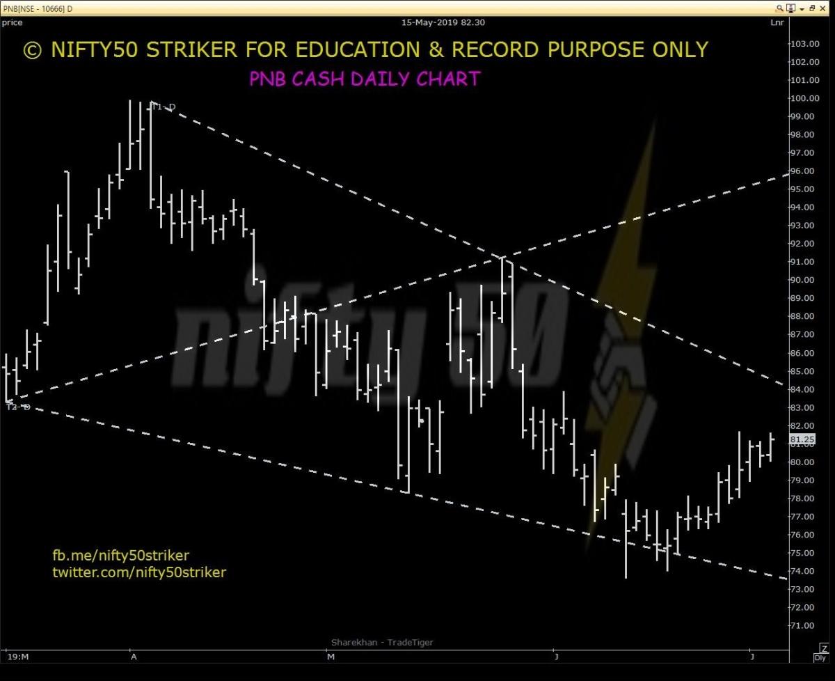 PNB - chart - 252873