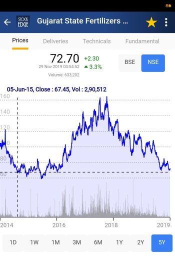 GSFC - chart - 461776