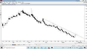 MARINE - chart - 4400140