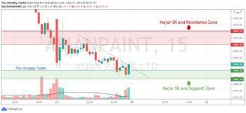 ASIANPAINT - chart - 3615720