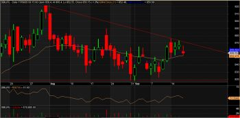 SBILIFE - chart - 1331154