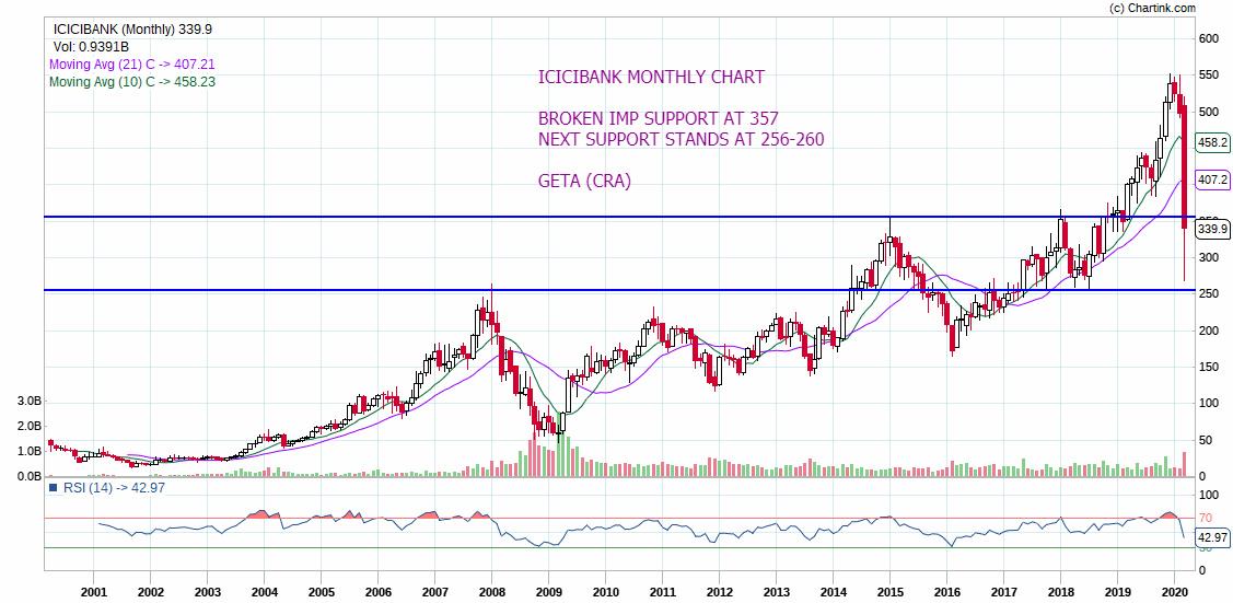 ICICIBANK - chart - 690474
