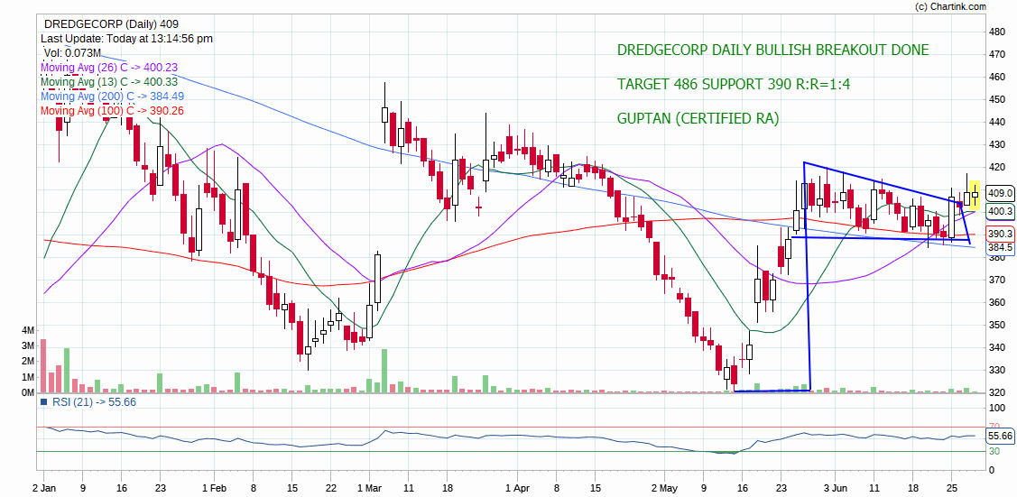 DREDGECORP - chart - 245360