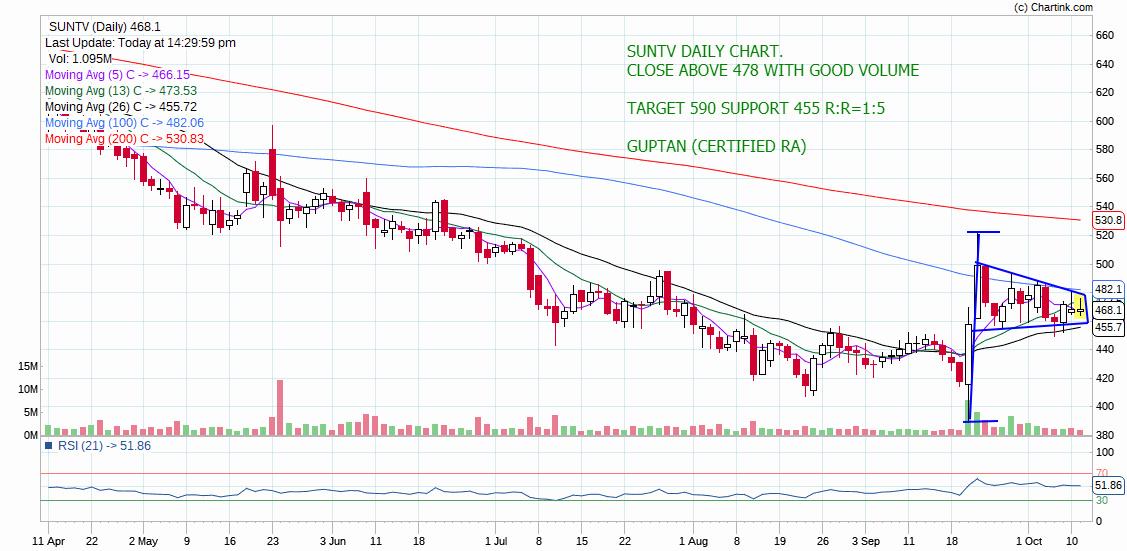 SUNTV - chart - 395390