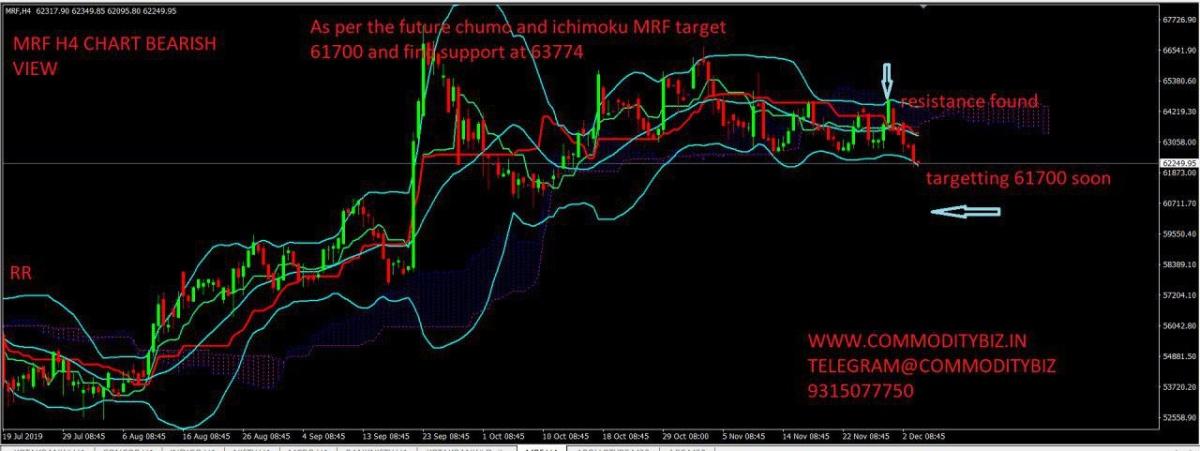 MRF - chart - 465129