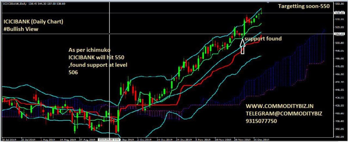 ICICIBANK - chart - 481535