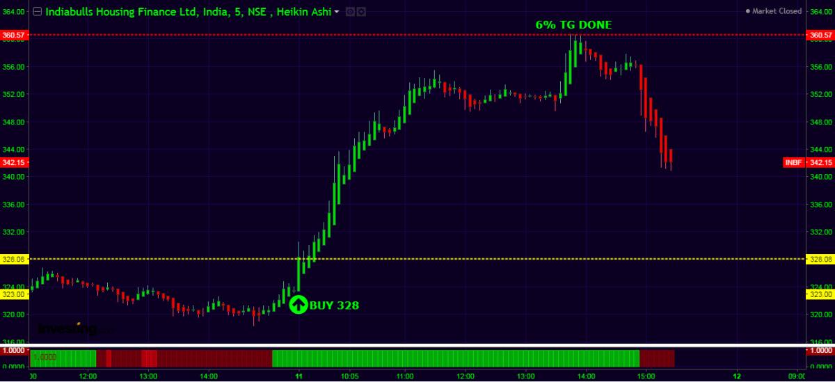 IBULHSGFIN - chart - 594908