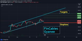 FINCABLES - chart - 3654060