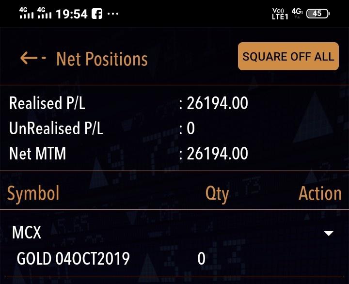 MCX:GOLD - 372285