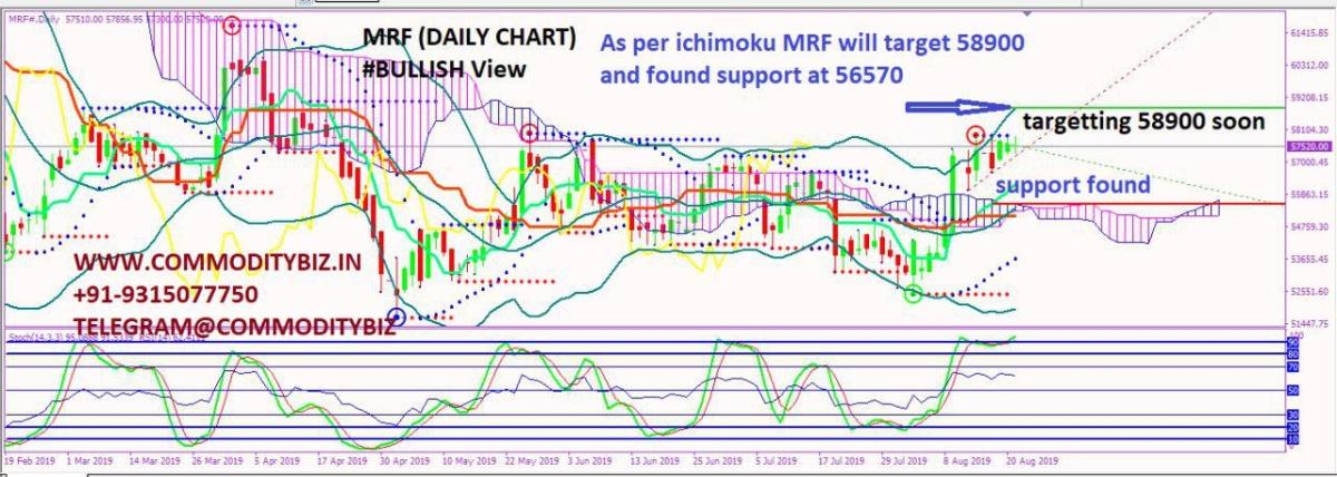 MRF - chart - 320838