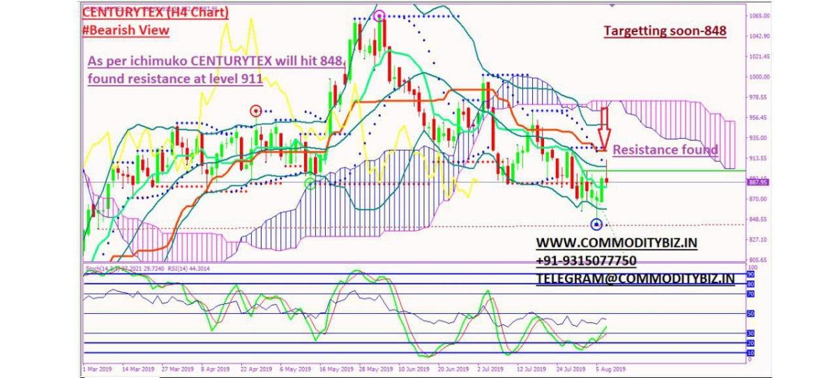 CENTURYTEX - chart - 303634