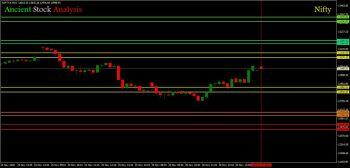 IDX:NIFTY 50 - chart - 1700292