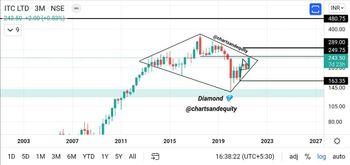 ITC - chart - 4809522