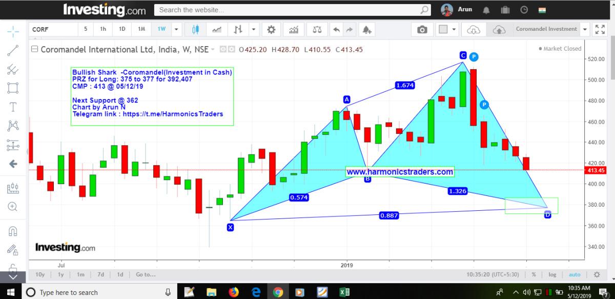 COROMANDEL - chart - 174042