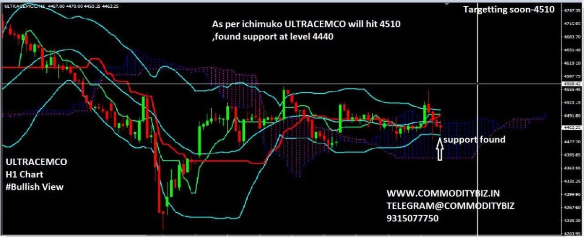 ULTRACEMCO - chart - 603168