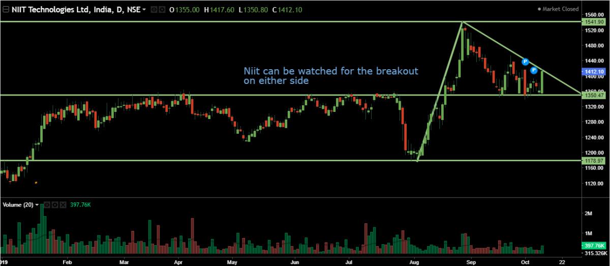 IDX:NIFTY IT - chart - 396357