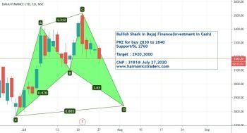 @arun-BJE50Q1jE's activity - chart - 1076312