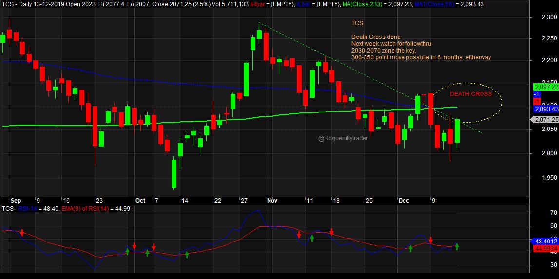 TCS - chart - 482614