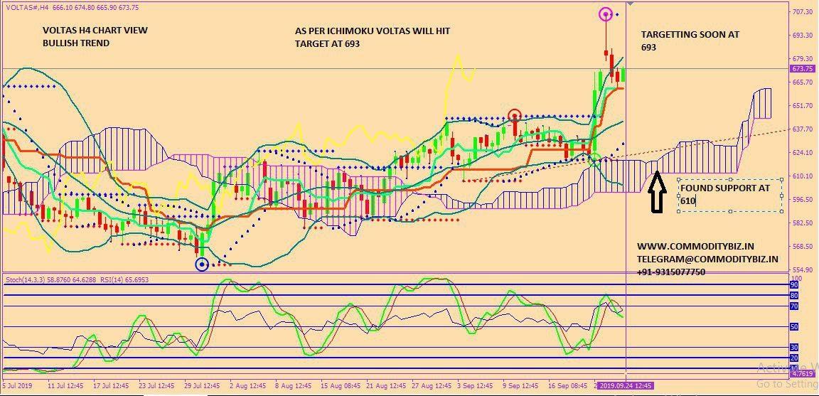 VOLTAS - chart - 373901