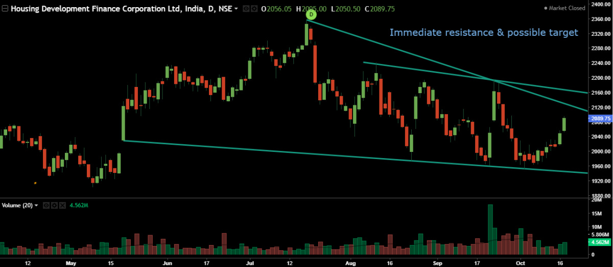 HDFC - chart - 403977