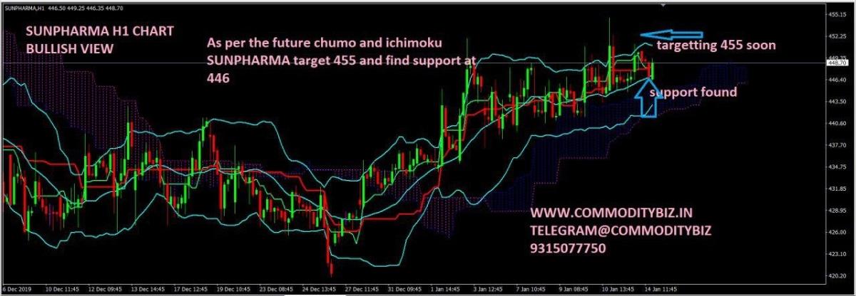 SUNPHARMA - chart - 532406