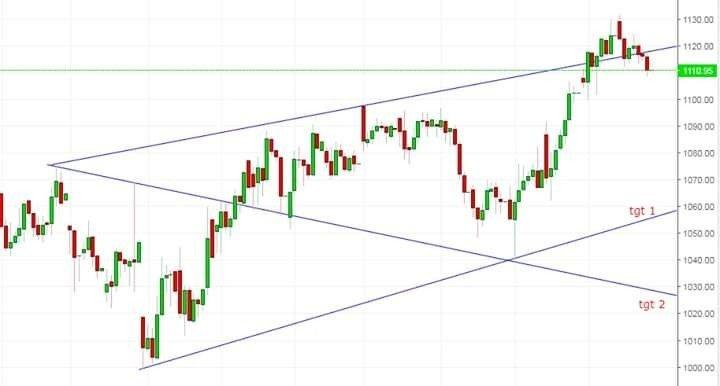 TITAN - chart - 332356