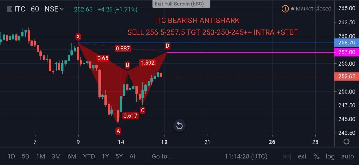 ITC - chart - 315690