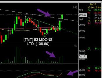 63MOONS - chart - 145782