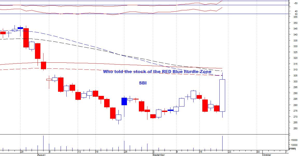 SBIN - chart - 370266