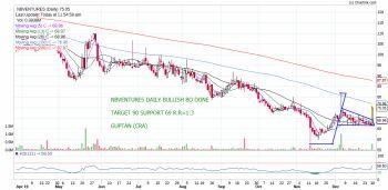 NBVENTURES - chart - 502760