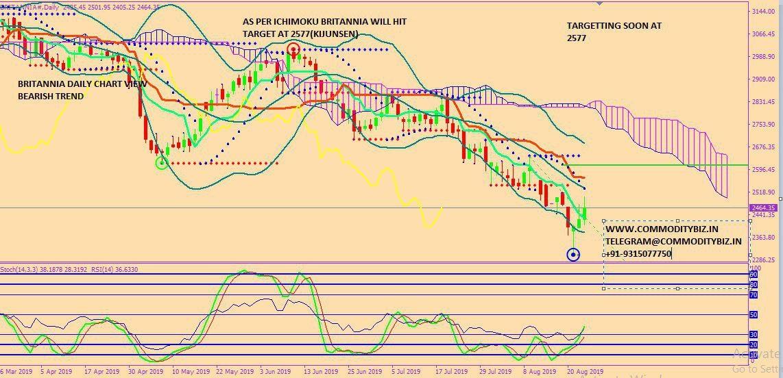 BRITANNIA - chart - 325577