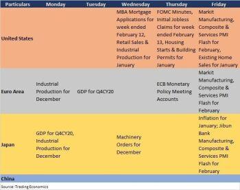 Macro Economy - 2175256