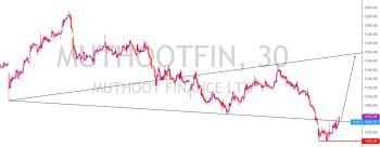 MUTHOOTFIN - 1360892
