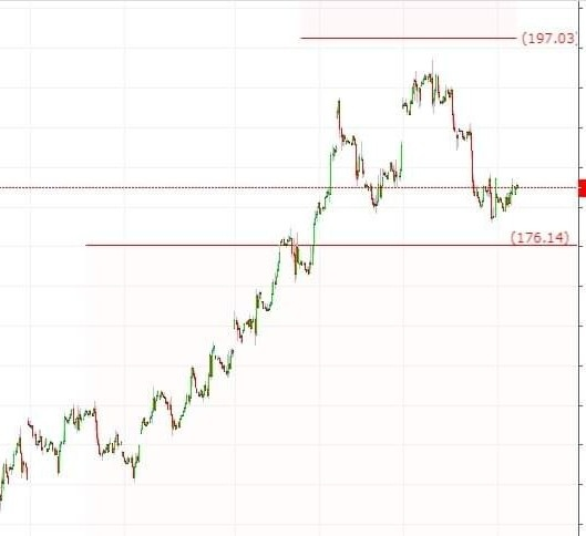 MCX:NATURALGAS - chart - 374050