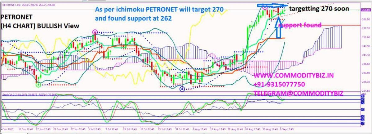 PETRONET - chart - 350448
