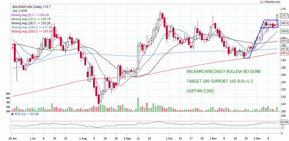 BALRAMCHIN - chart - 482178