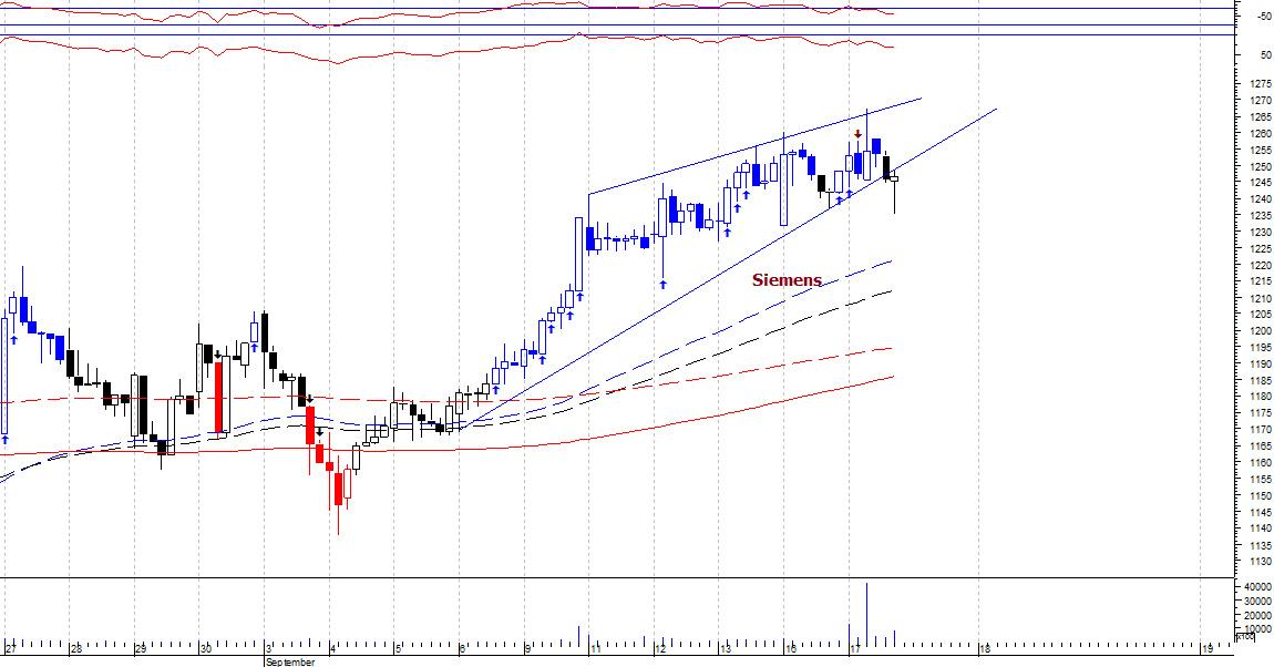 SIEMENS - chart - 362425