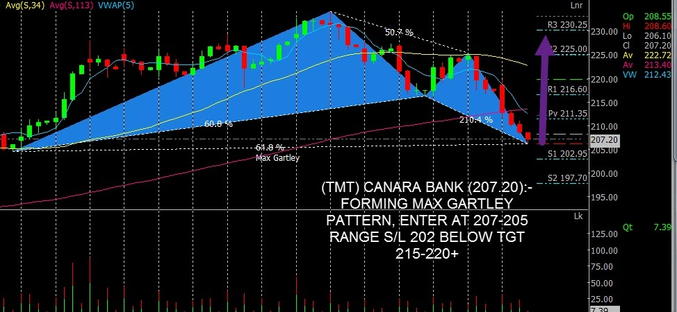 CANBK - chart - 472367