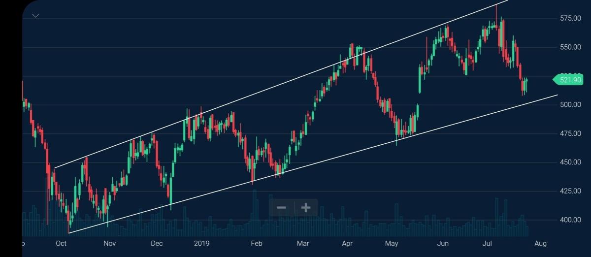 LICHSGFIN - chart - 283173