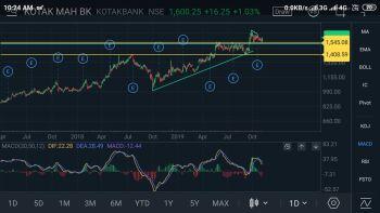 KOTAKBANK - chart - 432587
