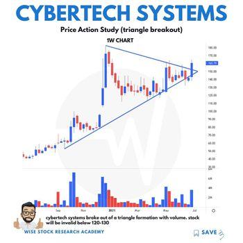 CYBERTECH - chart - 3742644