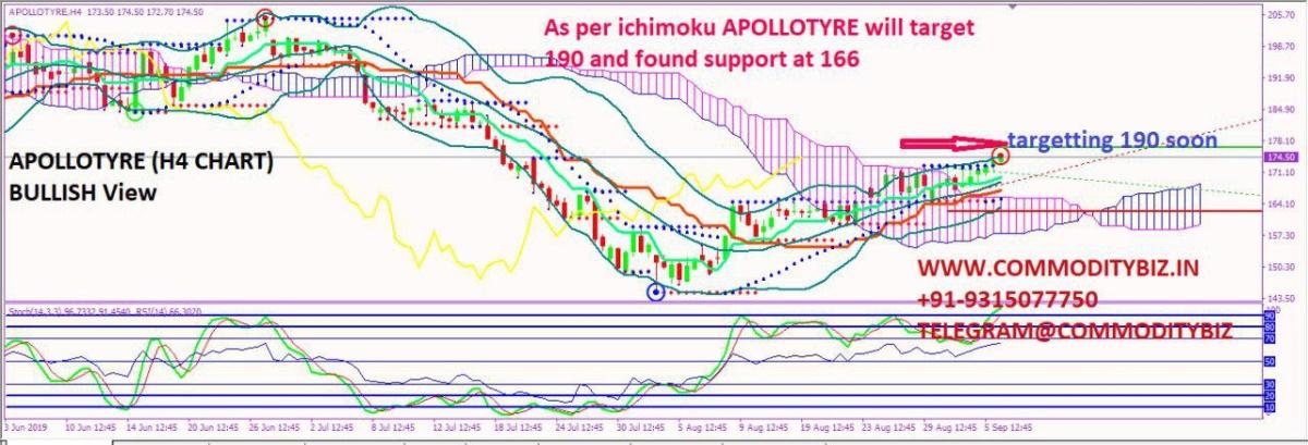 APOLLOTYRE - chart - 346812